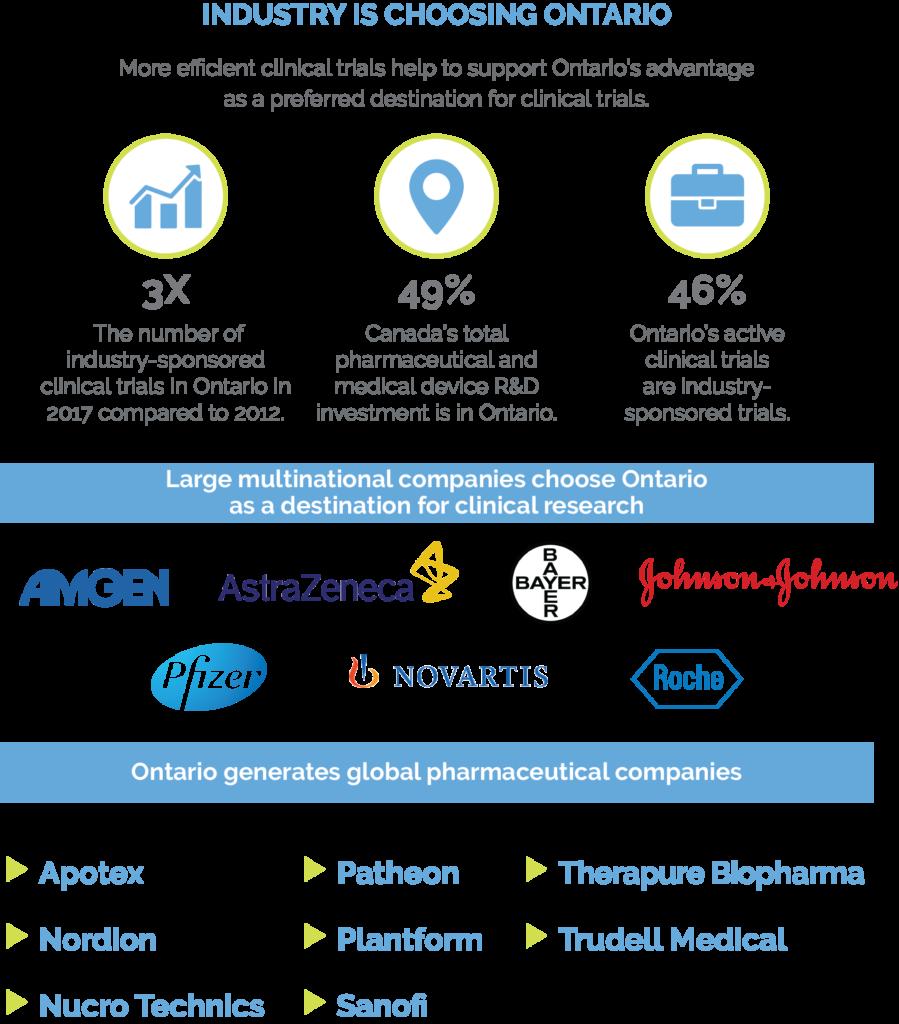 Impact & Milestones - Clinical Trials Ontario| Clinical