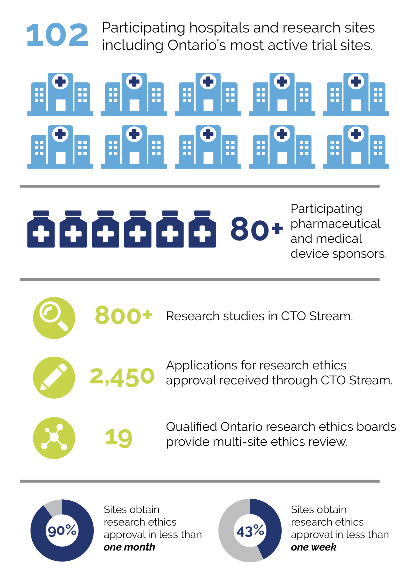 Clinical Trials Ontario Streamlined Research Ethics Review System 2019