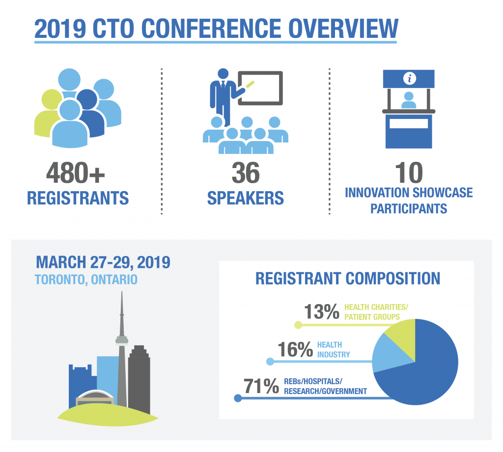 Clinical Trials Ontario conference 2019